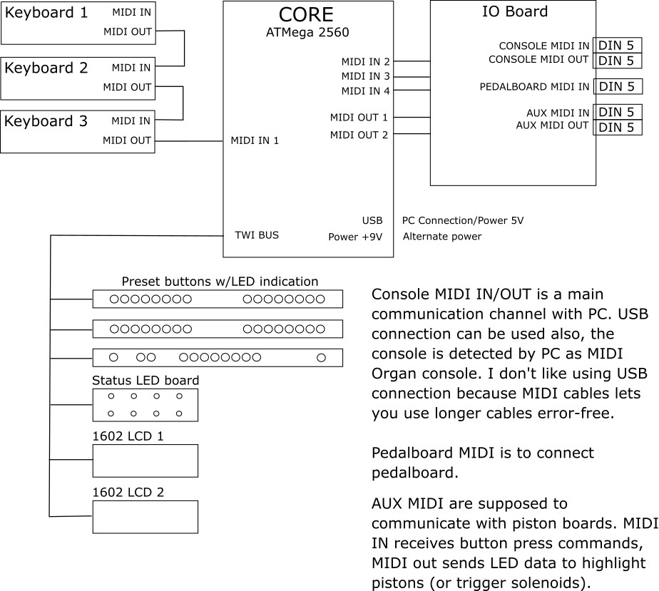 Keyboard Wireless Mouse Solutions Block Diagram Sbd Ticom
